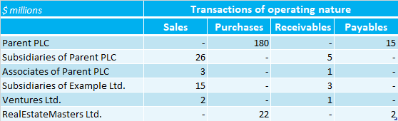 Example of related party disclosure transactions (table)