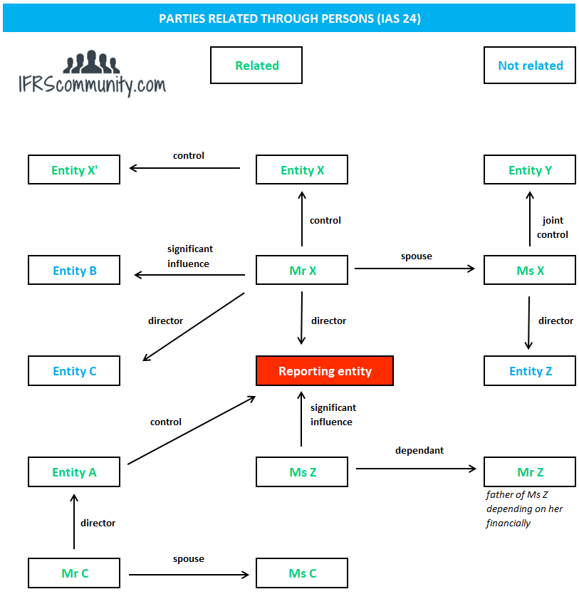 Related party web under IAS 24 based on personal relationships