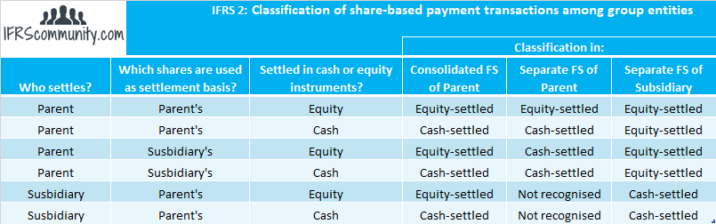 Classification of share-based payment transactions among group entities under IFRS 2