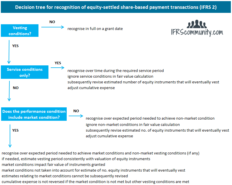 Decision tree for recognition of equity-settled share-based payment transactions under IFRS 2