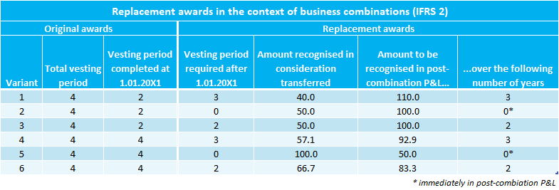 Replacement awards in the context of business combinations under IFRS 2