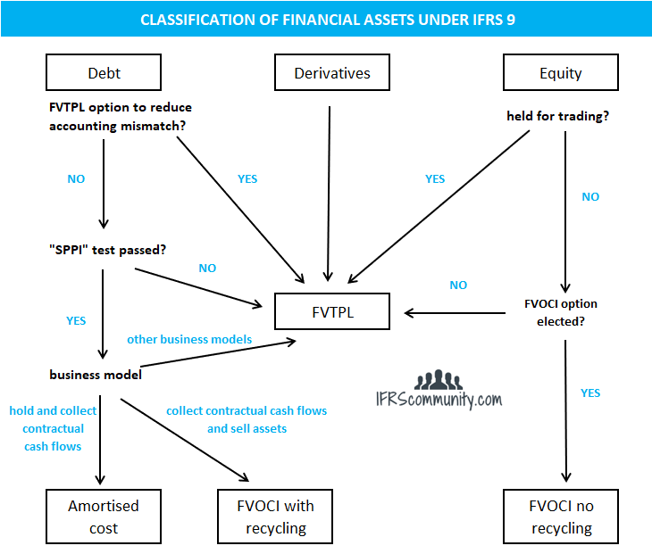 Decision tree for classification of financial assets under IFRS 9