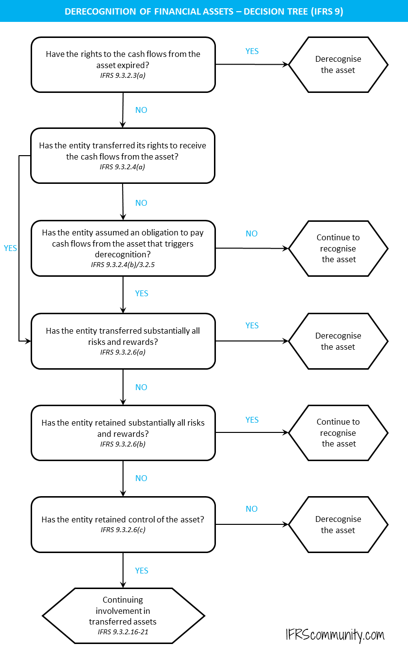 Decision tree for derecognition of financial assets (IFRS 9.B3.2.1)